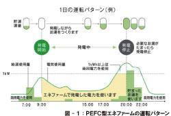 PEFC運転パターン.jpg