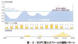SOFC運転パターン.jpg
